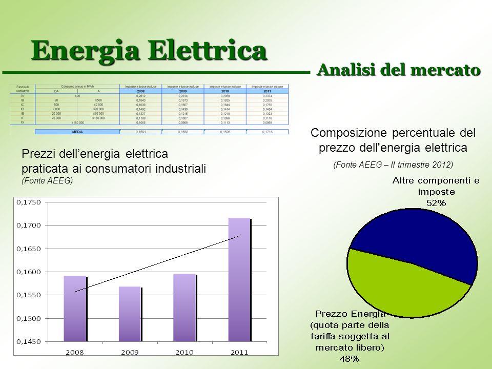 Energia Elettrica Prezzi dellenergia elettrica praticata ai consumatori industriali (Fonte AEEG) Analisi del mercato Composizione percentuale del prez