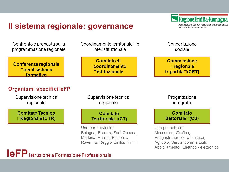 Il sistema regionale: governance Confronto e proposta sulla programmazione regionale Coordinamento territoriale e interistituzionale Concertazione soc