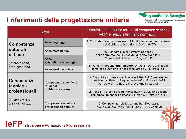 IeFP Istruzione e Formazione Professionale Area Obiettivi e contenuti in termini di competenze per la IeFP (e relativi riferimenti normativi) Competen