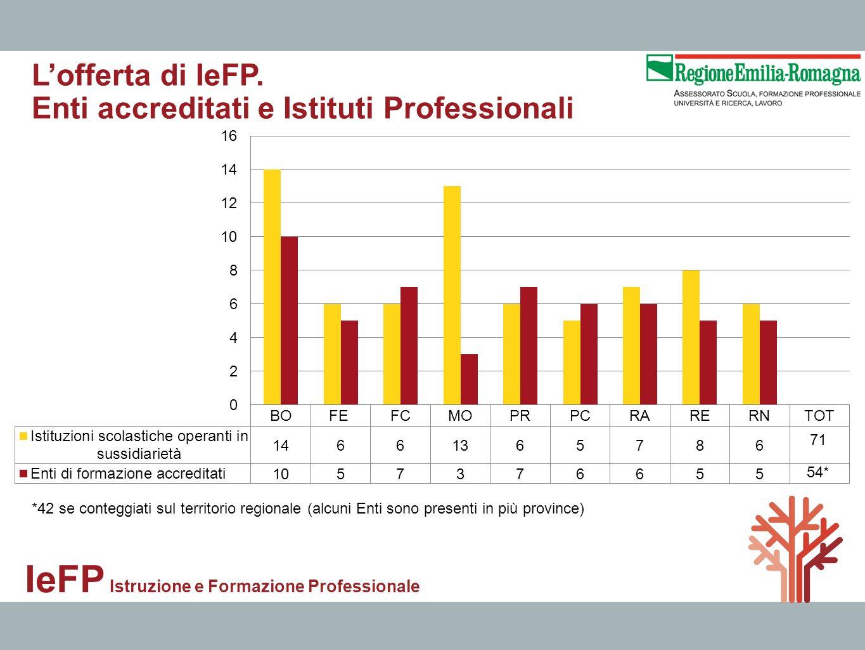 IeFP Istruzione e Formazione Professionale Lofferta di IeFP. Enti accreditati e Istituti Professionali *42 se conteggiati sul territorio regionale (al