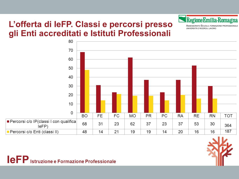 IeFP Istruzione e Formazione Professionale Lofferta di IeFP. Classi e percorsi presso gli Enti accreditati e Istituti Professionali 364 187