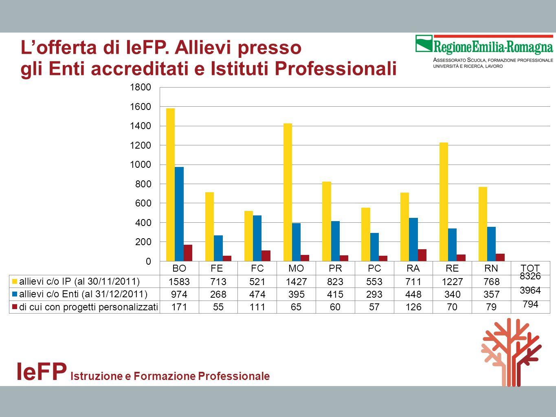 IeFP Istruzione e Formazione Professionale Lofferta di IeFP. Allievi presso gli Enti accreditati e Istituti Professionali 8326 3964 794