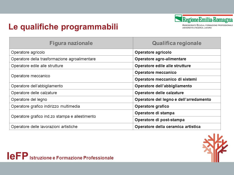 IeFP Istruzione e Formazione Professionale Figura nazionaleQualifica regionale Operatore agricolo Operatore della trasformazione agroalimentareOperato
