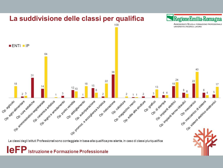 IeFP Istruzione e Formazione Professionale La suddivisione delle classi per qualifica Le classi degli Istituti Professionali sono conteggiate in base
