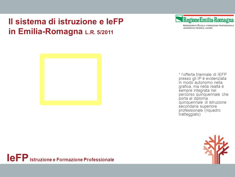 IeFP Istruzione e Formazione Professionale * lofferta triennale di IEFP presso gli IP è evidenziata in modo autonomo nella grafica, ma nella realtà è