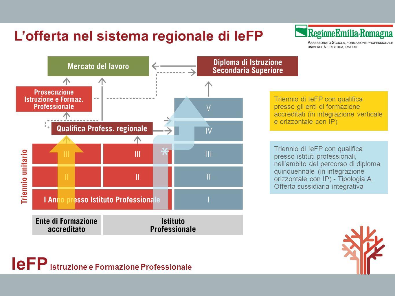 IeFP Istruzione e Formazione Professionale Triennio di IeFP con qualifica presso gli enti di formazione accreditati (in integrazione verticale e orizz