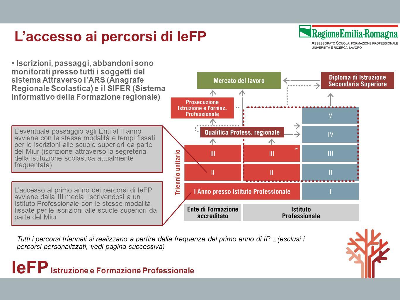 IeFP Istruzione e Formazione Professionale Iscrizioni, passaggi, abbandoni sono monitorati presso tutti i soggetti del sistema Attraverso lARS (Anagra