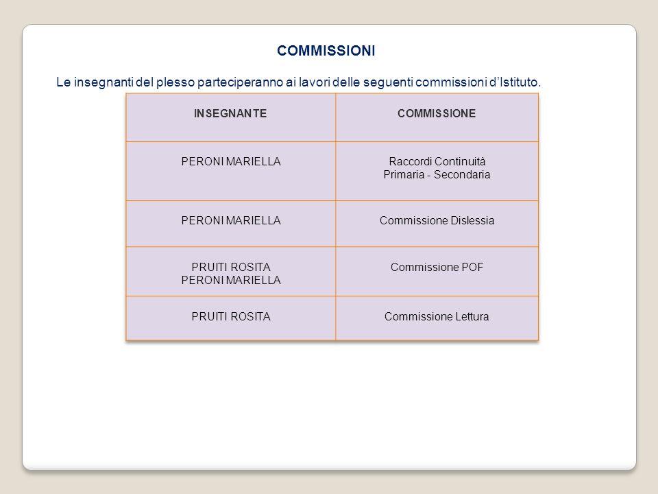 COMMISSIONI Le insegnanti del plesso parteciperanno ai lavori delle seguenti commissioni dIstituto.