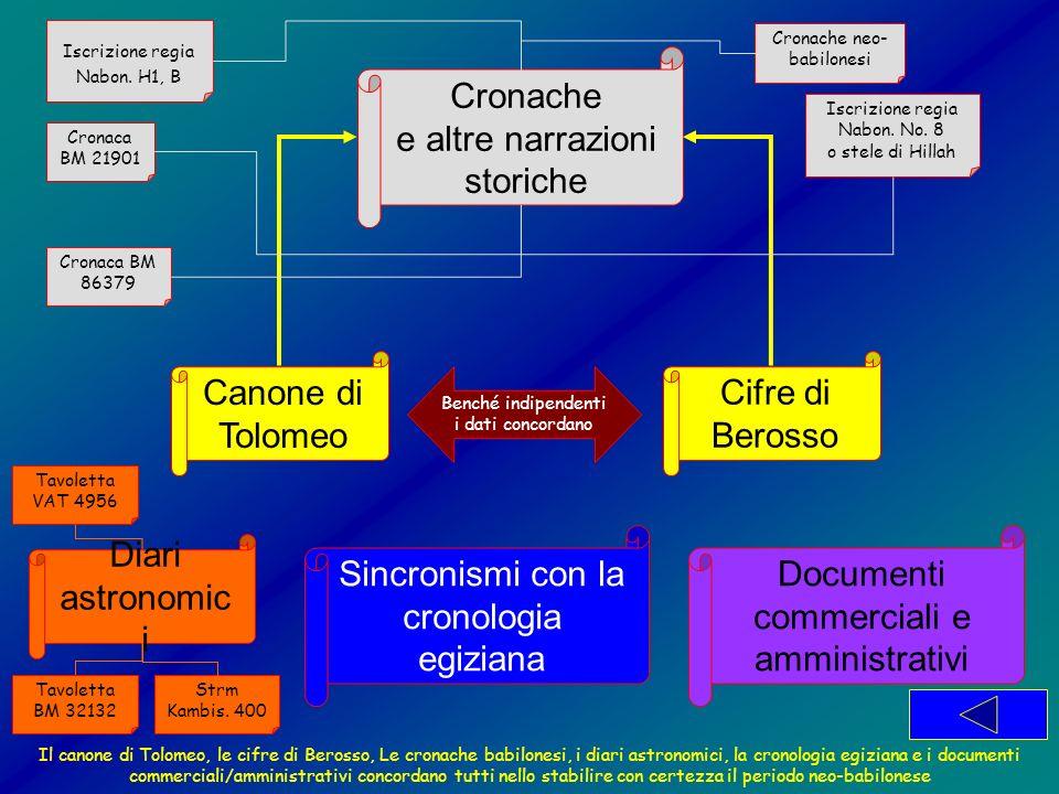 Canone di Tolomeo Cifre di Berosso Cronache e altre narrazioni storiche Benché indipendenti i dati concordano Documenti commerciali e amministrativi C