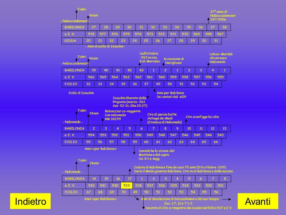 BABILONIA272829303132333435363738 - Nabuccodonosor - Tishri Nisan a. E. V.578577576575574573572571570569598567 GIUDA202122232425262728293031 37° anno