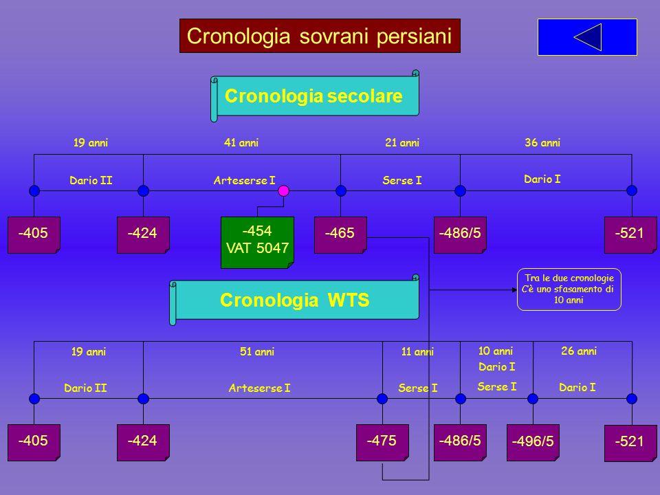 Cronologia sovrani persiani Cronologia secolare -521 -486/5-465-424-405 36 anni21 anni41 anni19 anni Dario I Serse IArteserse IDario II Cronologia WTS