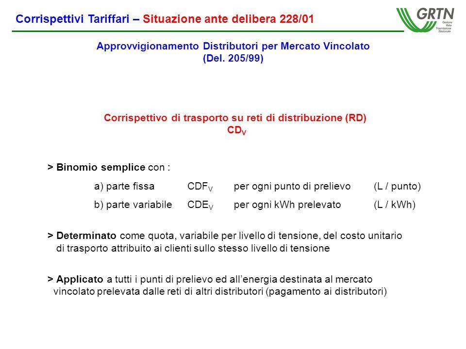 Corrispettivi Tariffari – Situazione ante delibera 228/01 Corrispettivo di trasporto su reti di distribuzione (RD) CD V > Binomio semplice con : a) parte fissa CDF V per ogni punto di prelievo (L / punto) b) parte variabile CDE V per ogni kWh prelevato (L / kWh) > Determinato come quota, variabile per livello di tensione, del costo unitario di trasporto attribuito ai clienti sullo stesso livello di tensione > Applicato a tutti i punti di prelievo ed allenergia destinata al mercato vincolato prelevata dalle reti di altri distributori (pagamento ai distributori) Approvvigionamento Distributori per Mercato Vincolato (Del.