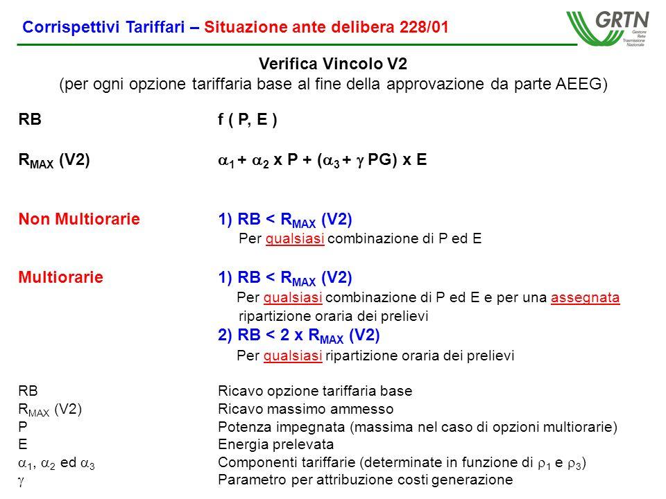 RBf ( P, E ) R MAX (V2) 1 + 2 x P + ( 3 + PG) x E Non Multiorarie1) RB < R MAX (V2) Per qualsiasi combinazione di P ed E Multiorarie1) RB < R MAX (V2) Per qualsiasi combinazione di P ed E e per una assegnata ripartizione oraria dei prelievi 2) RB < 2 x R MAX (V2) Per qualsiasi ripartizione oraria dei prelievi RBRicavo opzione tariffaria base R MAX (V2)Ricavo massimo ammesso PPotenza impegnata (massima nel caso di opzioni multiorarie) EEnergia prelevata 1, 2 ed 3 Componenti tariffarie (determinate in funzione di 1 e 3 ) Parametro per attribuzione costi generazione Verifica Vincolo V2 (per ogni opzione tariffaria base al fine della approvazione da parte AEEG) Corrispettivi Tariffari – Situazione ante delibera 228/01