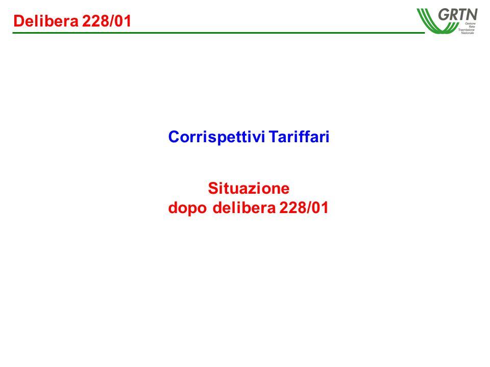 Delibera 228/01 Corrispettivi Tariffari Situazione dopo delibera 228/01