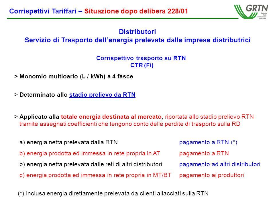 Corrispettivi Tariffari – Situazione dopo delibera 228/01 Corrispettivo trasporto su RTN CTR (Fi) > Monomio multioario (L / kWh) a 4 fasce > Determinato allo stadio prelievo da RTN > Applicato alla totale energia destinata al mercato, riportata allo stadio prelievo RTN tramite assegnati coefficienti che tengono conto delle perdite di trasporto sulla RD a) energia netta prelevata dalla RTNpagamento a RTN (*) b) energia prodotta ed immessa in rete propria in ATpagamento a RTN b) energia netta prelevata dalle reti di altri distributoripagamento ad altri distributori c) energia prodotta ed immessa in rete propria in MT/BTpagamento ai produttori (*) inclusa energia direttamente prelevata da clienti allacciati sulla RTN Distributori Servizio di Trasporto dellenergia prelevata dalle imprese distributrici
