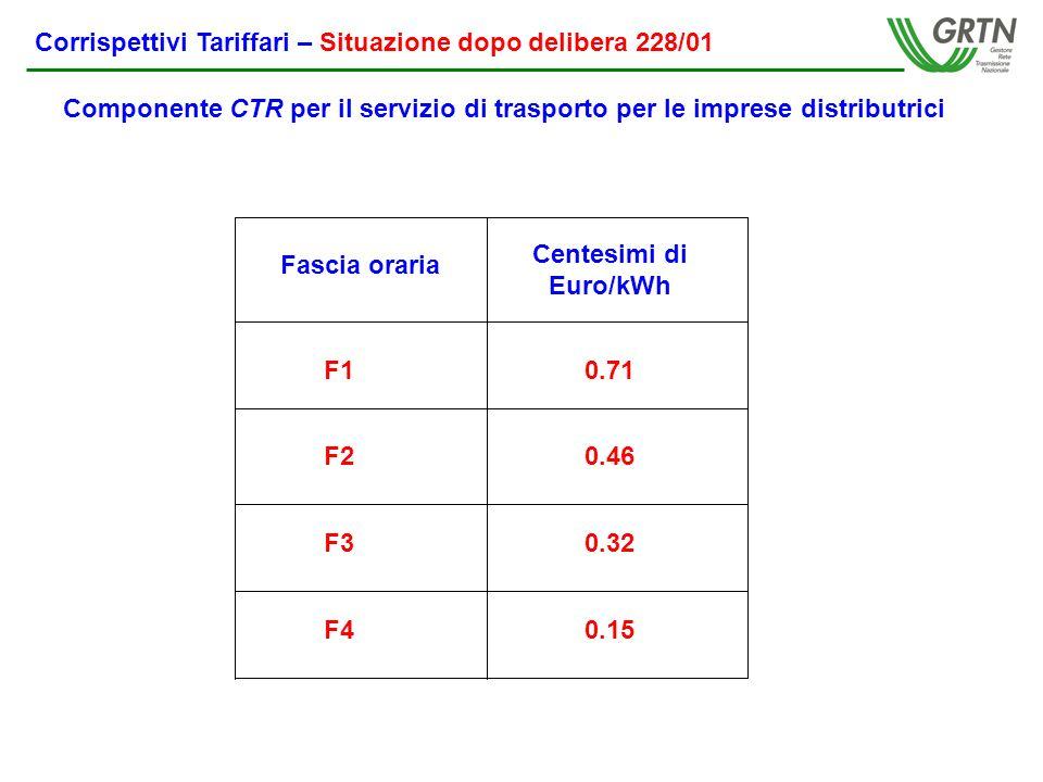 Corrispettivi Tariffari – Situazione dopo delibera 228/01 Componente CTR per il servizio di trasporto per le imprese distributrici Fascia oraria Centesimi di Euro/kWh F1 F2 F3 F4 0.71 0.46 0.32 0.15