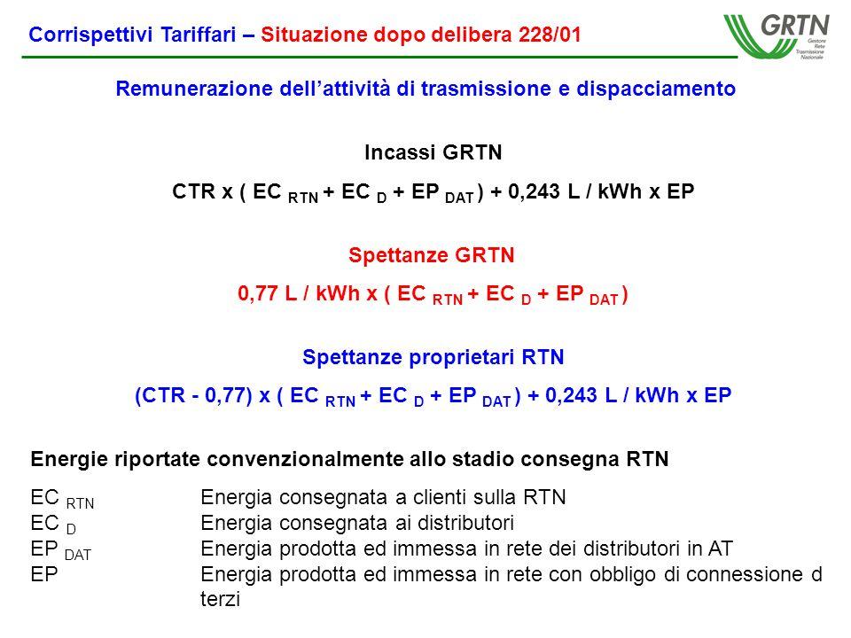 Corrispettivi Tariffari – Situazione dopo delibera 228/01 Incassi GRTN CTR x ( EC RTN + EC D + EP DAT ) + 0,243 L / kWh x EP Spettanze GRTN 0,77 L / kWh x ( EC RTN + EC D + EP DAT ) Spettanze proprietari RTN (CTR - 0,77) x ( EC RTN + EC D + EP DAT ) + 0,243 L / kWh x EP Energie riportate convenzionalmente allo stadio consegna RTN EC RTN Energia consegnata a clienti sulla RTN EC D Energia consegnata ai distributori EP DAT Energia prodotta ed immessa in rete dei distributori in AT EPEnergia prodotta ed immessa in rete con obbligo di connessione d terzi Remunerazione dellattività di trasmissione e dispacciamento