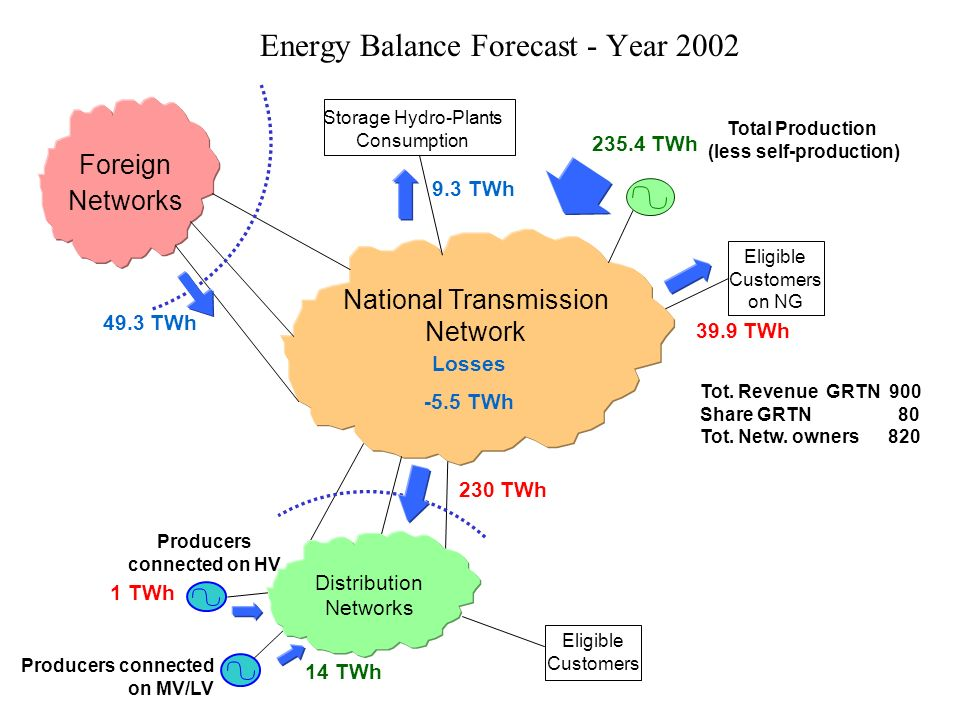 Energy Balance Forecast - Year 2002 National Transmission Network Foreign Networks Total Production (less self-production) Producers connected on MV/LV Losses -5.5 TWh Eligible Customers 9.3 TWh Storage Hydro-Plants Consumption Producers connected on HV 14 TWh 1 TWh 49.3 TWh 235.4 TWh Eligible Customers on NG 230 TWh Distribution Networks 39.9 TWh Tot.