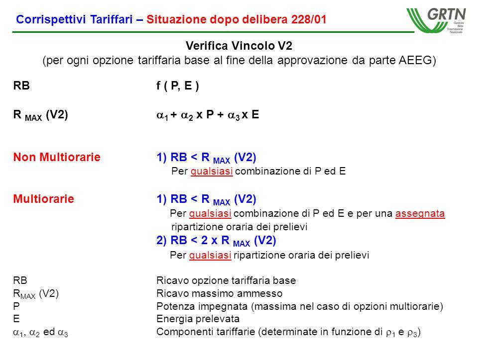 RBf ( P, E ) R MAX (V2) 1 + 2 x P + 3 x E Non Multiorarie1) RB < R MAX (V2) Per qualsiasi combinazione di P ed E Multiorarie1) RB < R MAX (V2) Per qualsiasi combinazione di P ed E e per una assegnata ripartizione oraria dei prelievi 2) RB < 2 x R MAX (V2) Per qualsiasi ripartizione oraria dei prelievi RBRicavo opzione tariffaria base R MAX (V2)Ricavo massimo ammesso PPotenza impegnata (massima nel caso di opzioni multiorarie) EEnergia prelevata 1, 2 ed 3 Componenti tariffarie (determinate in funzione di 1 e 3 ) Verifica Vincolo V2 (per ogni opzione tariffaria base al fine della approvazione da parte AEEG) Corrispettivi Tariffari – Situazione dopo delibera 228/01