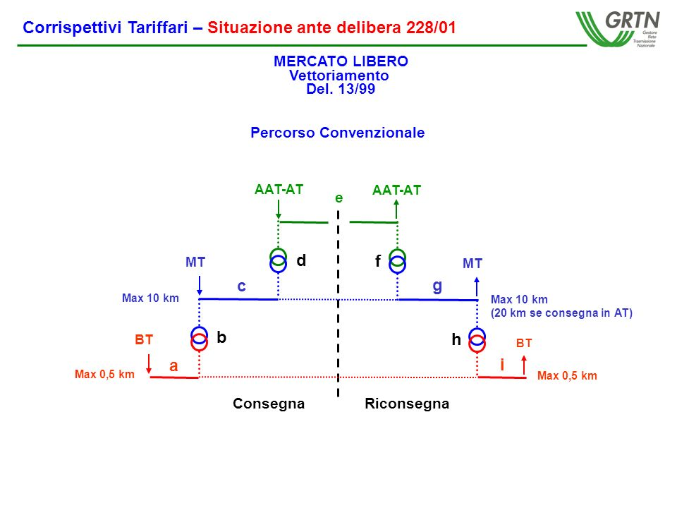 AAT-AT MT BT MT ConsegnaRiconsegna a b c d e f g h i Max 0,5 km Max 10 km (20 km se consegna in AT) AAT-AT BT MERCATO LIBERO Vettoriamento Del.