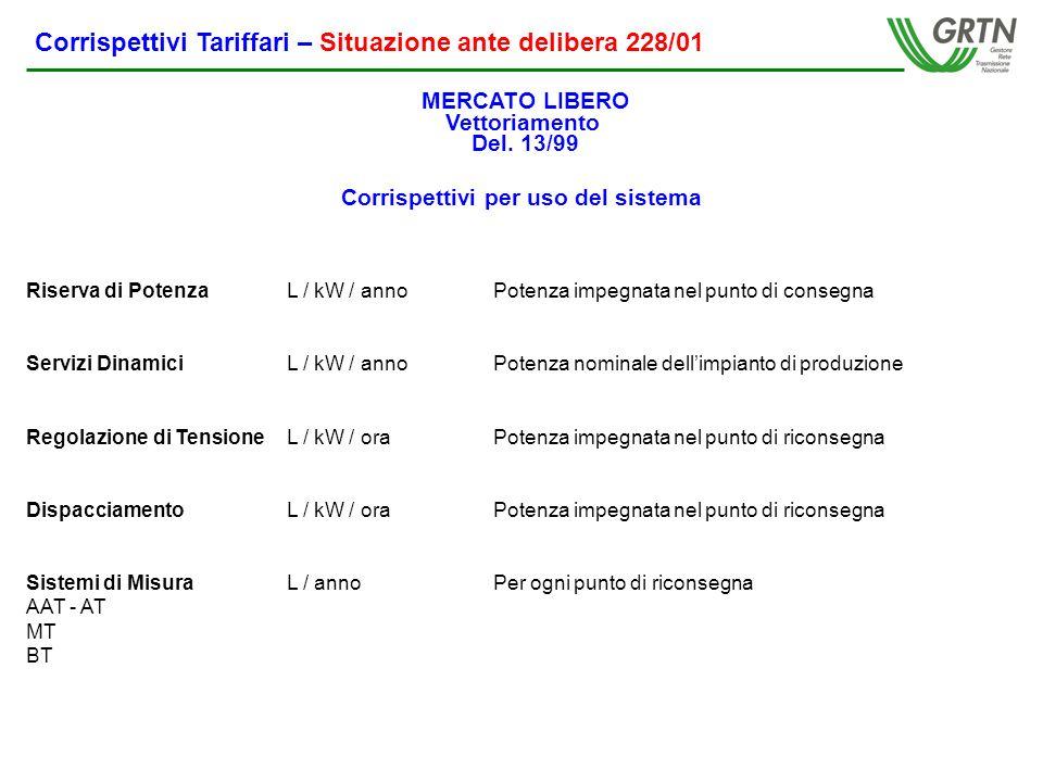 Riserva di PotenzaL / kW / annoPotenza impegnata nel punto di consegna Servizi DinamiciL / kW / annoPotenza nominale dellimpianto di produzione Regolazione di TensioneL / kW / oraPotenza impegnata nel punto di riconsegna DispacciamentoL / kW / oraPotenza impegnata nel punto di riconsegna Sistemi di MisuraL / anno Per ogni punto di riconsegna AAT - AT MT BT Corrispettivi Tariffari – Situazione ante delibera 228/01 MERCATO LIBERO Vettoriamento Del.
