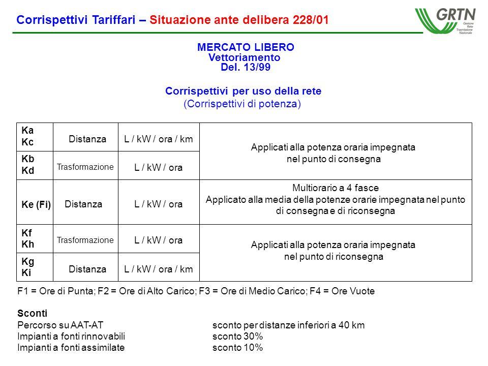 Corrispettivi Tariffari – Situazione dopo delibera 228/01 Categorie di Clienti