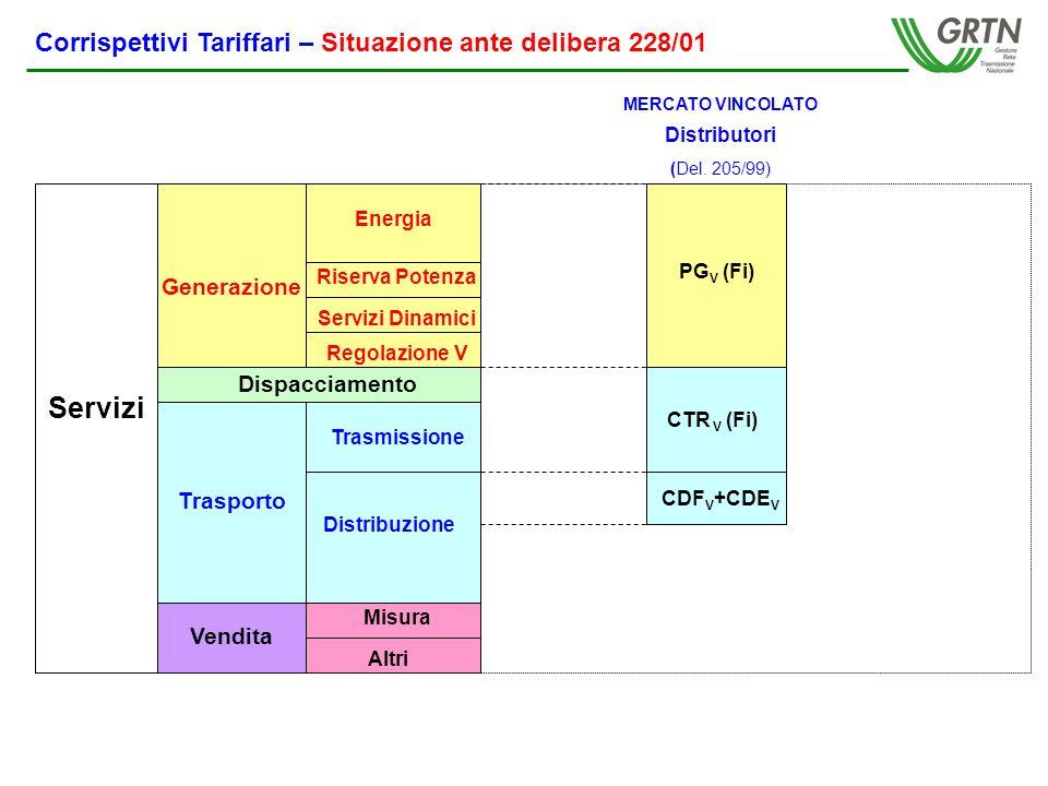 Corrispettivi Tariffari – Situazione dopo delibera 228/01 Energia Servizi Dinamici Regolazione V Trasmissione Distribuzione Servizi Vendita Dispacciamento Riserva Potenza Trasporto Generazione Misura Altri Produttori Corrispettivo di Trasporto (0,47 L/kWh)