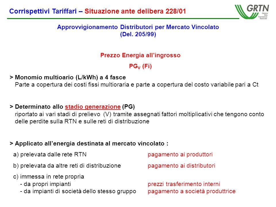Corrispettivi Tariffari – Situazione ante delibera 228/01 Corrispettivo di trasporto su Rete di Trasmissione Nazionale (RTN) CTR V (Fi) > Monomio multioario (L / kWh) a 4 fasce > Determinato allo stadio prelievo da RTN riportato ai vari stadi di prelievo (V) tramite assegnati fattori moltiplicativi che tengono conto delle perdite > Applicato allenergia destinata al mercato vincolato : a) prelevata dalla RTNpagamento a RTN b) prelevata dalle reti di altri distributoripagamento ai distributori Approvvigionamento Distributori per Mercato Vincolato (Del.