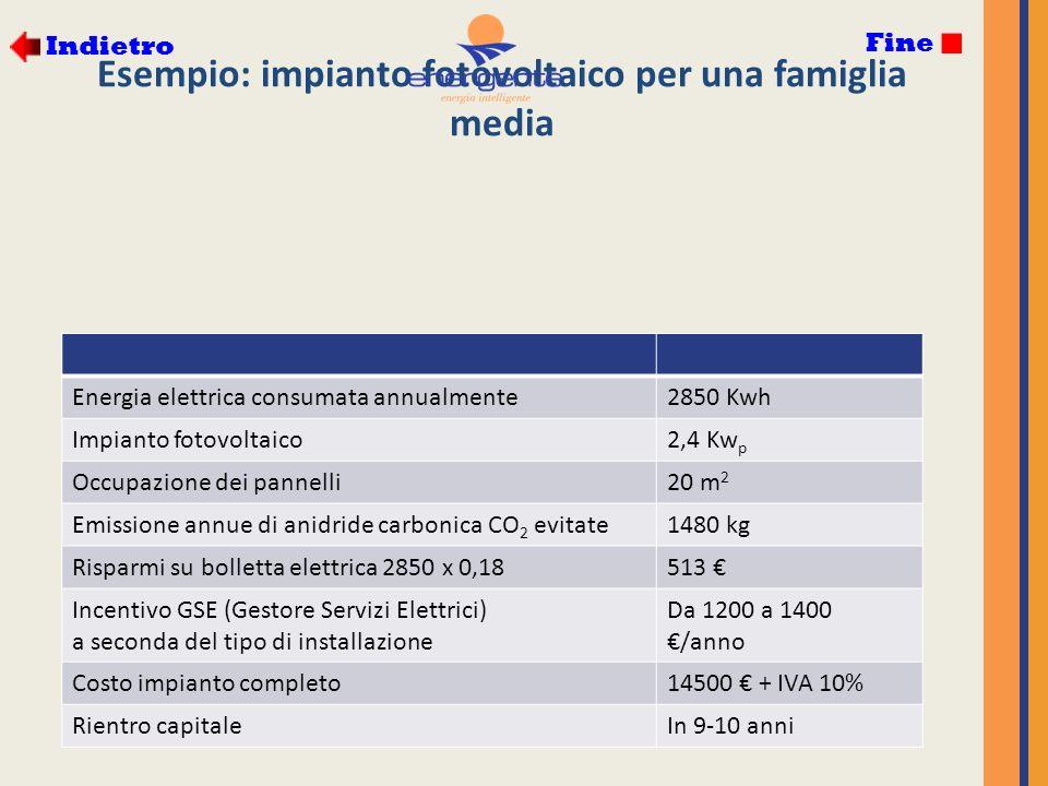 Esempio: impianto fotovoltaico per una famiglia media Energia elettrica consumata annualmente2850 Kwh Impianto fotovoltaico2,4 Kw p Occupazione dei pannelli20 m 2 Emissione annue di anidride carbonica CO 2 evitate1480 kg Risparmi su bolletta elettrica 2850 x 0,18513 Incentivo GSE (Gestore Servizi Elettrici) a seconda del tipo di installazione Da 1200 a 1400 /anno Costo impianto completo14500 + IVA 10% Rientro capitaleIn 9-10 anni Indietro Fine