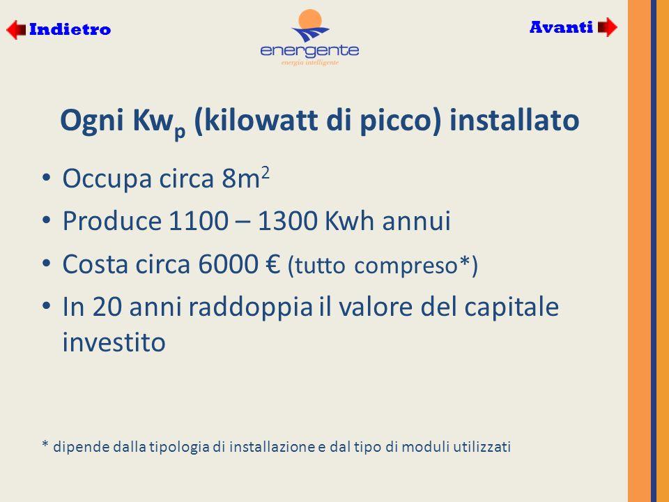Ogni Kw p (kilowatt di picco) installato Occupa circa 8m 2 Produce 1100 – 1300 Kwh annui Costa circa 6000 (tutto compreso*) In 20 anni raddoppia il valore del capitale investito * dipende dalla tipologia di installazione e dal tipo di moduli utilizzati Avanti Indietro