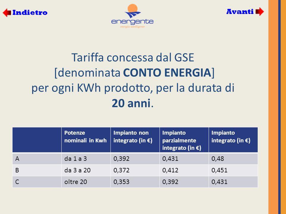 Tariffa concessa dal GSE [denominata CONTO ENERGIA] per ogni KWh prodotto, per la durata di 20 anni.