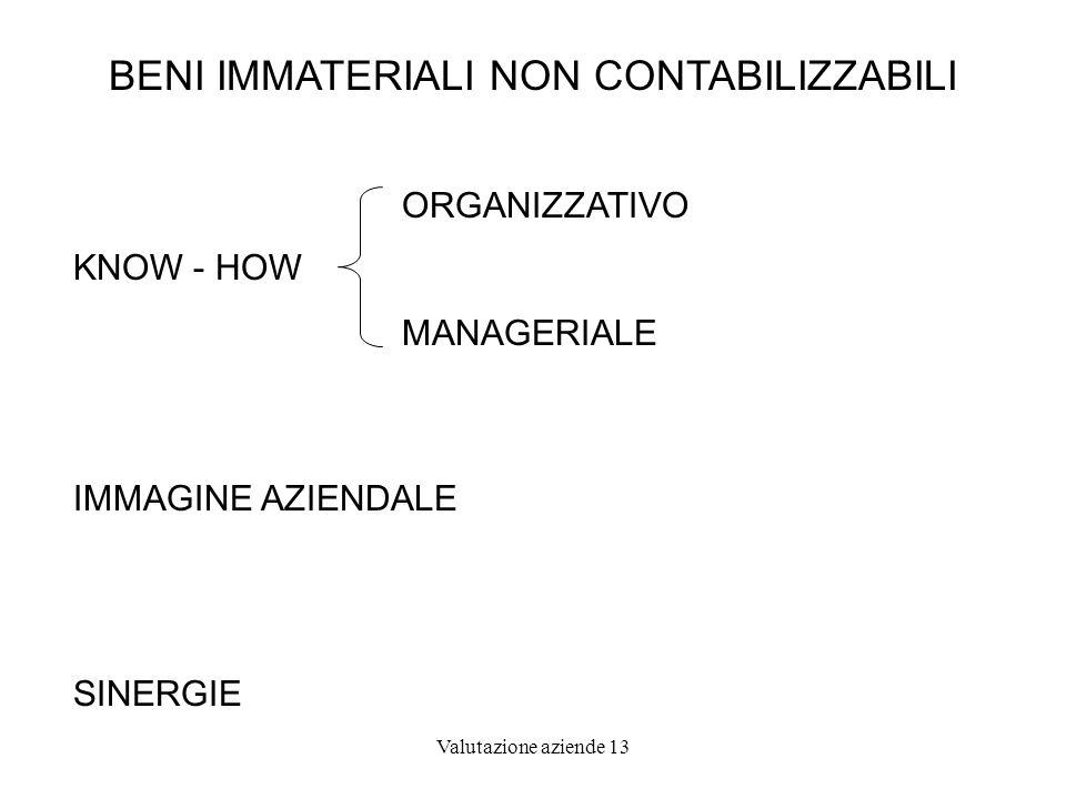 Valutazione aziende 13 BENI IMMATERIALI NON CONTABILIZZABILI KNOW - HOW ORGANIZZATIVO MANAGERIALE IMMAGINE AZIENDALE SINERGIE