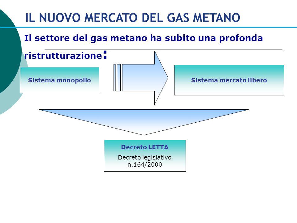 IL NUOVO MERCATO DEL GAS METANO Il settore del gas metano ha subito una profonda ristrutturazione : Sistema monopolio Sistema mercato libero Decreto L
