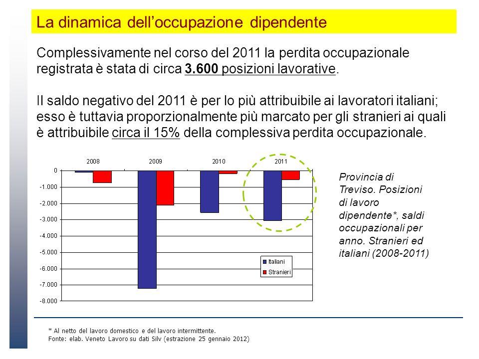 La dinamica delloccupazione dipendente Complessivamente nel corso del 2011 la perdita occupazionale registrata è stata di circa 3.600 posizioni lavorative.