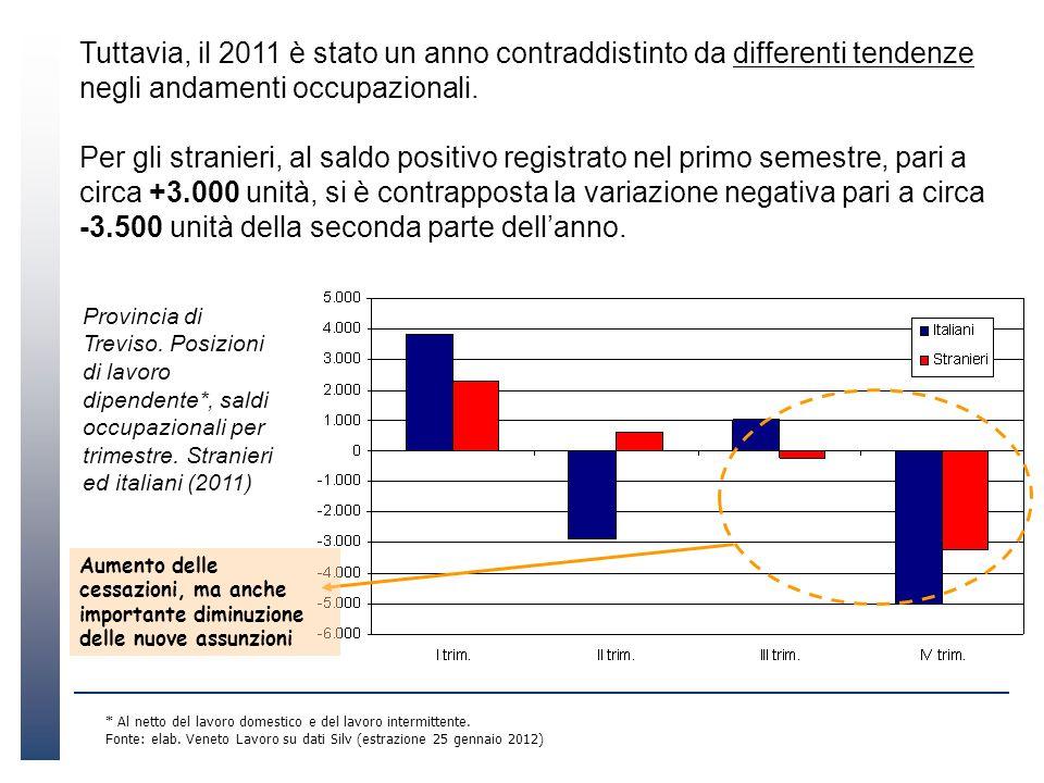 Tuttavia, il 2011 è stato un anno contraddistinto da differenti tendenze negli andamenti occupazionali. Per gli stranieri, al saldo positivo registrat