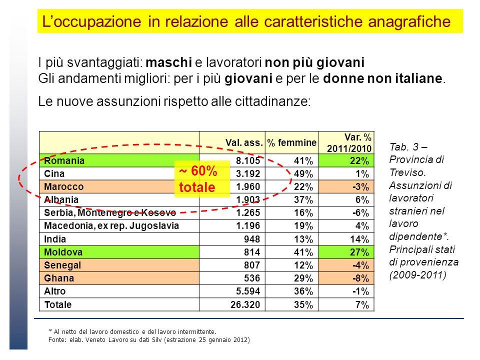 I più svantaggiati: maschi e lavoratori non più giovani Gli andamenti migliori: per i più giovani e per le donne non italiane.