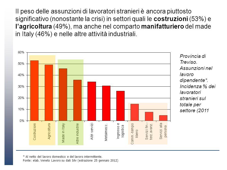 Il peso delle assunzioni di lavoratori stranieri è ancora piuttosto significativo (nonostante la crisi) in settori quali le costruzioni (53%) e lagricoltura (49%), ma anche nel comparto manifatturiero del made in Italy (46%) e nelle altre attività industriali.