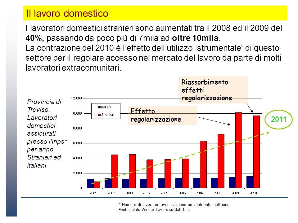 I lavoratori domestici stranieri sono aumentati tra il 2008 ed il 2009 del 40%, passando da poco più di 7mila ad oltre 10mila. La contrazione del 2010