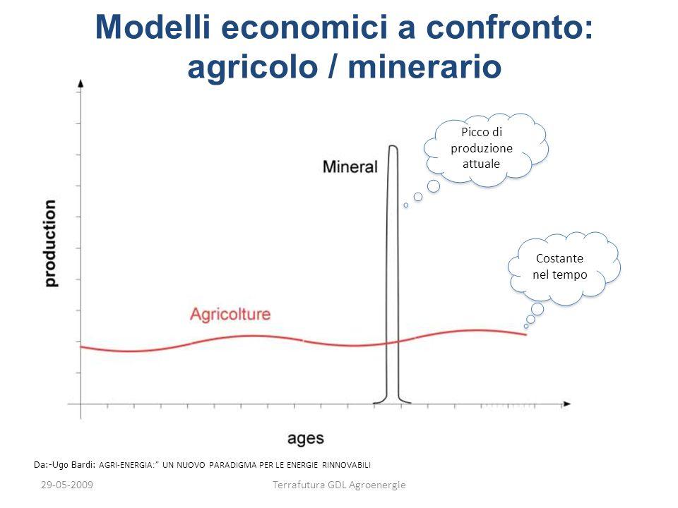 29-05-2009Terrafutura GDL Agroenergie Da:-Ugo Bardi: AGRI-ENERGIA: UN NUOVO PARADIGMA PER LE ENERGIE RINNOVABILI Costante nel tempo Picco di produzion