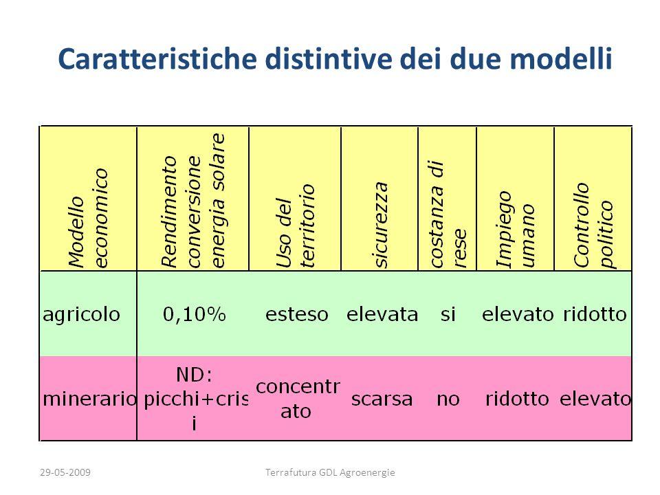29-05-2009Terrafutura GDL Agroenergie Caratteristiche distintive dei due modelli