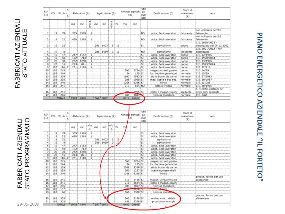 29-05-2009Terrafutura GDL Agroenergie PIANO ENERGETICO AZIENDALE IL FORTETO FABBRICATI AZIENDALI STATO ATTUALE FABBRICATI AZIENDALI STATO PROGRAMMATO