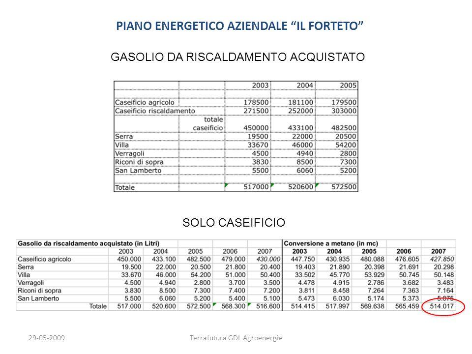 29-05-2009Terrafutura GDL Agroenergie PIANO ENERGETICO AZIENDALE IL FORTETO GASOLIO DA RISCALDAMENTO ACQUISTATO SOLO CASEIFICIO