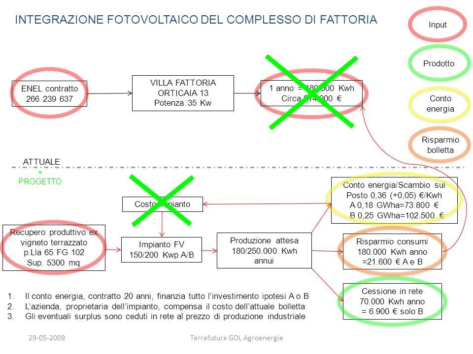 29-05-2009Terrafutura GDL Agroenergie ATTUALE INTEGRAZIONE FOTOVOLTAICO DEL COMPLESSO DI FATTORIA + PROGETTO 1 anno = 180.000 Kwh Circa 214.000 VILLA