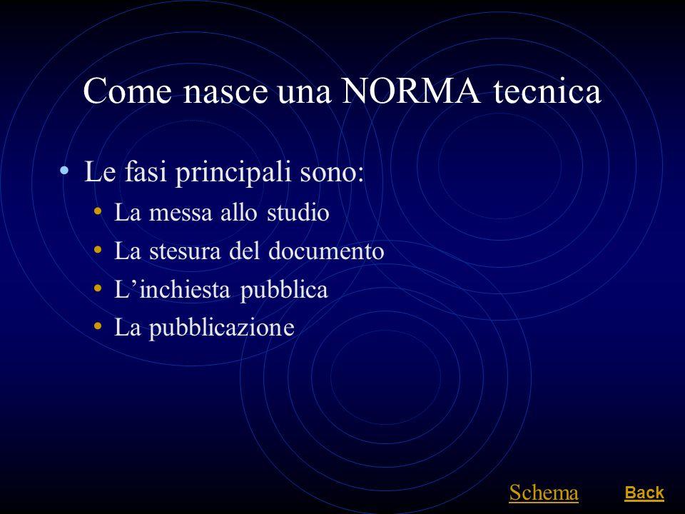 Come nasce una NORMA tecnica Le fasi principali sono: La messa allo studio La stesura del documento Linchiesta pubblica La pubblicazione Back Schema