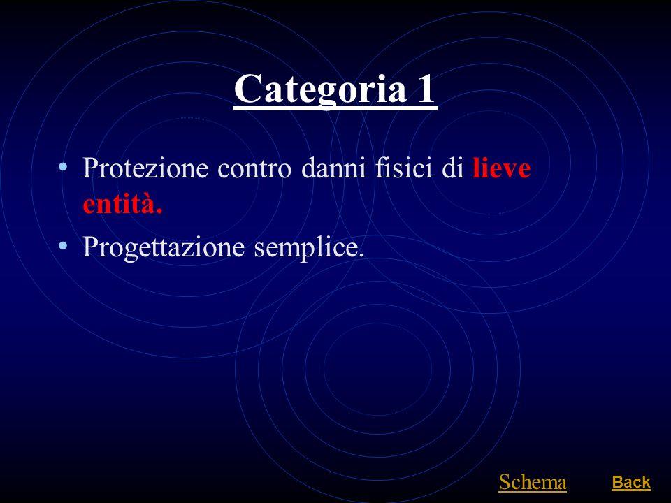 Categoria 1 Protezione contro danni fisici di lieve entità. Progettazione semplice. Back Schema