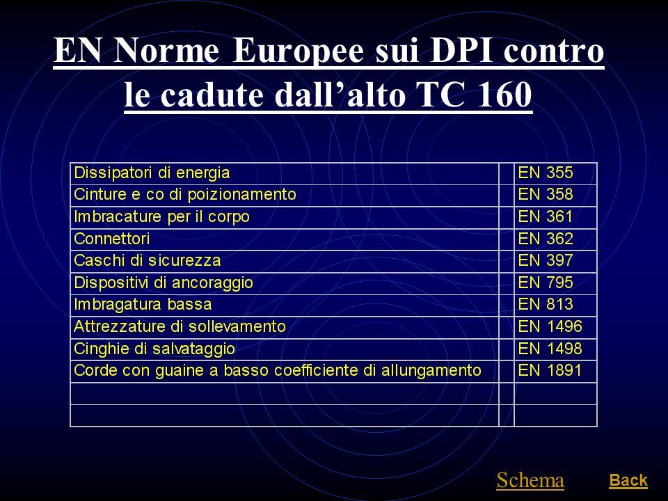 EN Norme Europee sui DPI contro le cadute dallalto TC 160 Back Schema