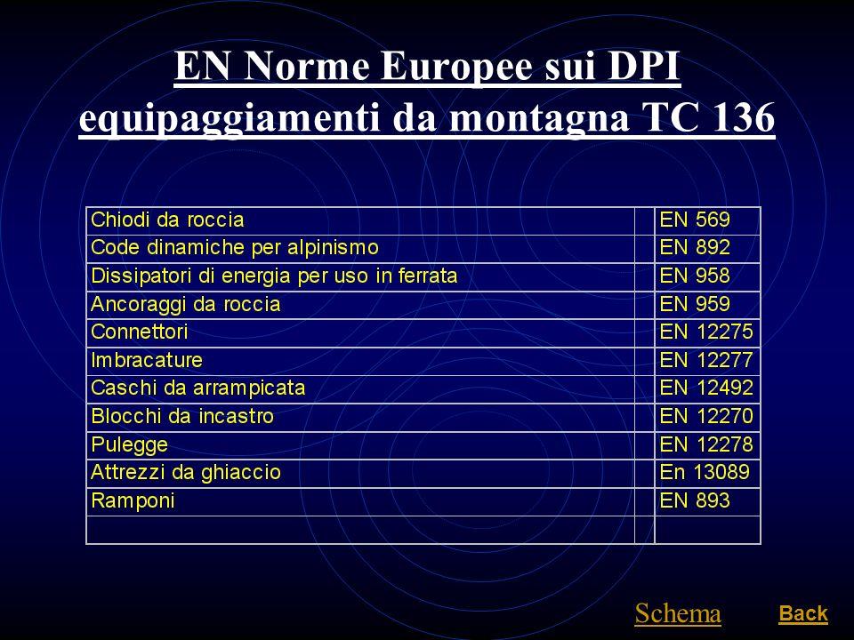 EN Norme Europee sui DPI equipaggiamenti da montagna TC 136 Back Schema