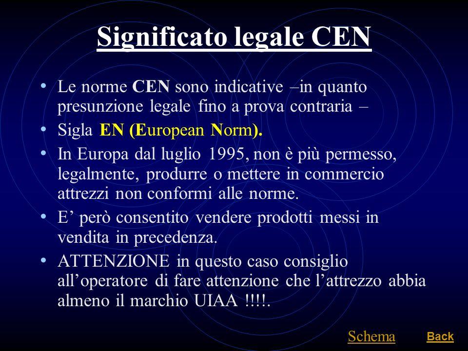 Significato legale CEN Le norme CEN sono indicative –in quanto presunzione legale fino a prova contraria – Sigla EN (European Norm). In Europa dal lug