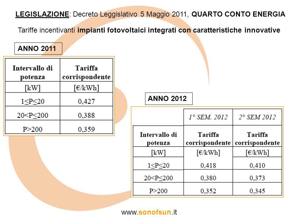 Tariffe incentivanti impianti fotovoltaici integrati con caratteristiche innovative LEGISLAZIONE: Decreto Leggislativo 5 Maggio 2011, QUARTO CONTO ENE