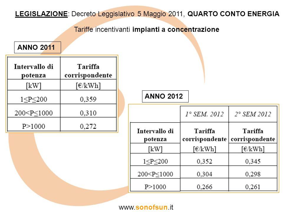 LEGISLAZIONE: Decreto Leggislativo 5 Maggio 2011, QUARTO CONTO ENERGIA www.sonofsun.it Tariffe incentivanti impianti a concentrazione ANNO 2011 ANNO 2